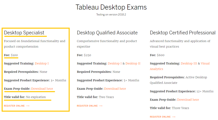 Tableau Desktop Specialist Certification – Data And Insights